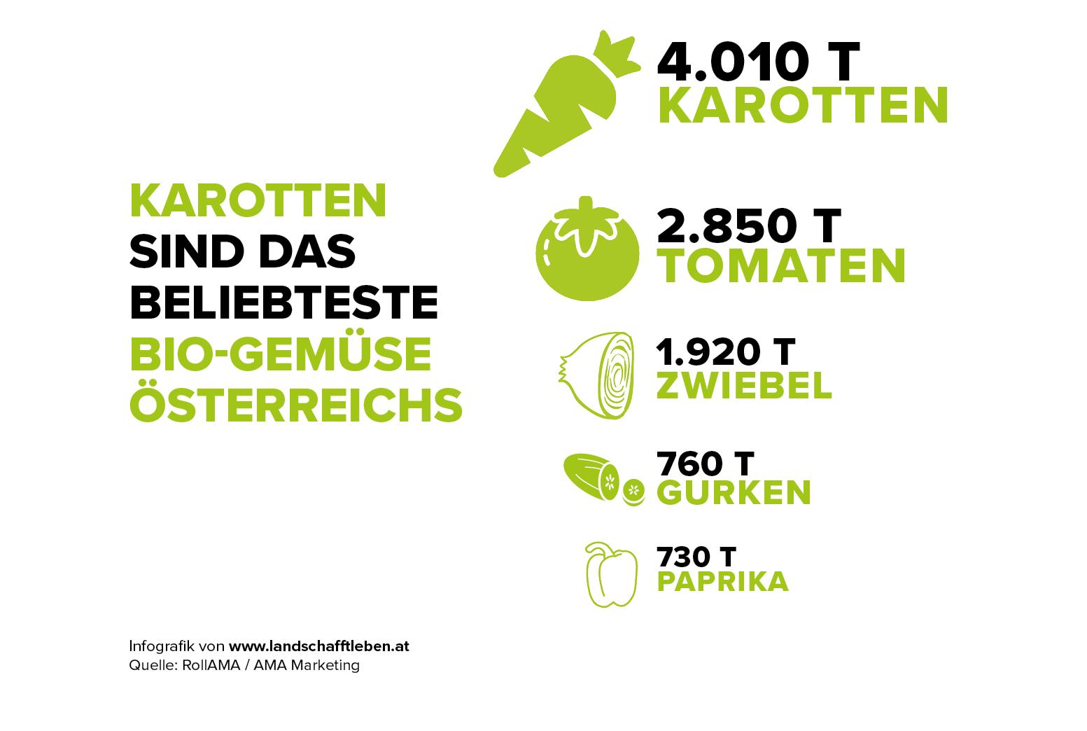 infografik-karotte-top-5-bio-gemuse-c-land-schafft-leben-2017
