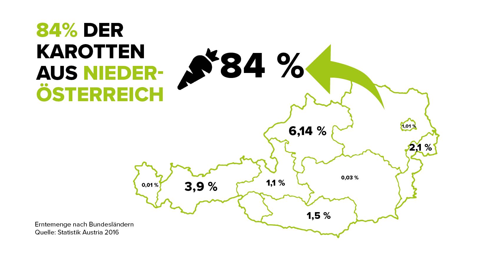 infografik-kartotte-erntemenge-nach-bundeslandern-c-land-schafft-leben-2017-n